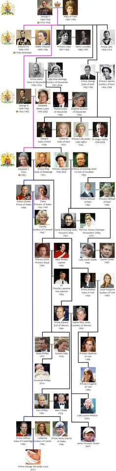 I'm always amazed how many royals there are with no hope of being King/Queen. (House of Windsor Royal Family Tree.)