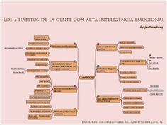 Mind Maps, Frases Coaching, Leadership, Emotional Inteligence, Lost My Job, Lean Six Sigma, Learning Process, Community Manager, Find A Job