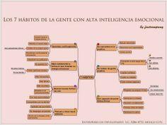 Los 7 hábitos de la gente con Inteligencia Emocional. Mapa mental