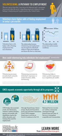 How Volunteering Increases Job Opportunities Another great reason to get involved: Volunteers are more likely to find a job. great reason to get involved: Volunteers are more likely to find a job. Employment Opportunities, Visual Learning, United Way, Service Learning, Marketing Jobs, Find A Job, Find Work, Community Service, Infographic