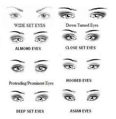 Eye chart (great for fashion faces while sketching)