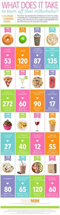 See how many exercises you need to burn off these foods!  Might make you think twice! ;)