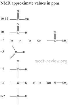 Vsepr reference chart quantum theory pinterest chart mcat nmr spectroscopy ccuart Images
