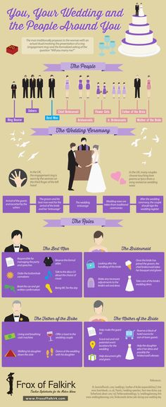 You, Your Wedding, And The People Around You #infographic #marriage #wedding