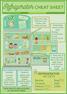 Want to know How To Organize Your Refrigerator once and for all? We've got a super simple cheat sheet that shows you how! Plus check out the video showing 20 incredible ways to get your fridge organized and tidy in no time. Refrigerator Organization, Organization Hacks, Kitchen Organization, Kitchen Storage, Fridge Storage, Freezer Storage, Food Shelf Life, Food Facts, Food Safety