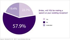 Over One Fifth of Brides Plan to Give a Speech : hitched W.I.F.E.