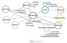 #Brainstorming about #nanotech, #singularity, #ai, and more. #mindmap #wikibrains
