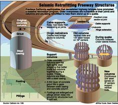 Seismic Design & Retrofit