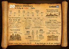 LinkedIn India