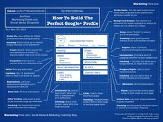Blueprint To Build The Perfect Google Plus Profile Page