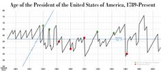 Age of the President of the United States of America, 1789-Present