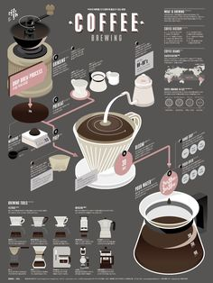 Ultimate Coffee Brewing Guide Poster Example - Venngage Poster Examples Walk people through brewing the perfect cup of coffee with this coffee poster example. Or create your own with earthly colors, modern font & more! Infographic Examples, Process Infographic, Coffee Infographic, Infographic Posters, Health Infographics, Timeline Infographic, Infographic Templates, Design Café, Design Blog