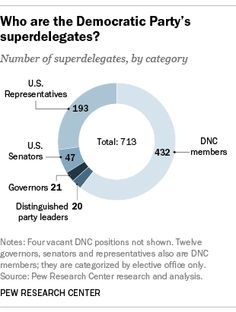 Who are the Democratic superdelegates?
