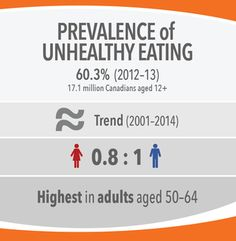 Image 4: Prevalence of Unhealthy Eating