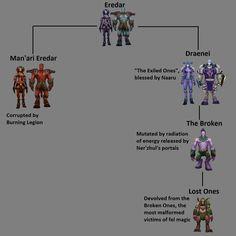 linhagem draenei