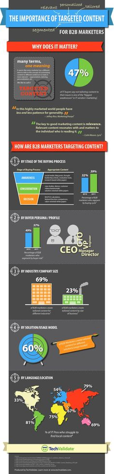 DIGITAL MARKETING -          The importance of targeted content #infografia #infographic #marketing