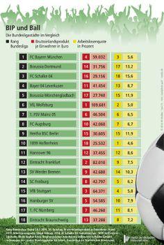 Bundesligastädte: Wer im Fußball Titel gewinnen will, braucht herausragende Spieler, einen guten Trainer, solide Vereinsstrukturen, spendable Sponsoren und begeisterungsfähige Fans. Aber beeinflusst auch die regionale Wirtschaftskraft den Erfolg einer Mannschaft?