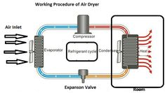 Machine Parts: How ones maintenance of Air Dryer? Machine Parts, Dryer, Clothes Dryer, Dryers