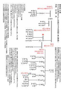 イスラエル ヤコブ の系図 聖書資料館 系図 暗唱聖句 聖書物語