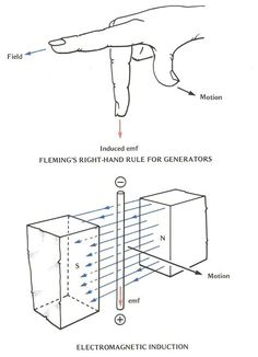 Fleming's Right-hand Rule for Generators Engineering Science, Electronic Engineering, Mechanical Engineering, Physical Science, Electrical Engineering, Science And Technology, Chemical Engineering, Science Experiments, Physics Formulas