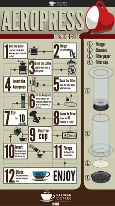 Its as easy as 1, 2,,,12 — Aeropress Brew Guide. 1 more step, when you plunge, stop at end before you hear the Hiss.