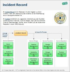ITIL Incident Record - Definition und Datenfluss. -- IT Process Wiki: Vorlage/ Checkliste Incident Record.