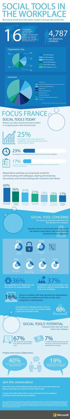 Outils sociaux en entreprise