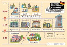 Great Explanation on the German school system! Das Bildungssystem in Deutschland Repinned by www.gorara.com