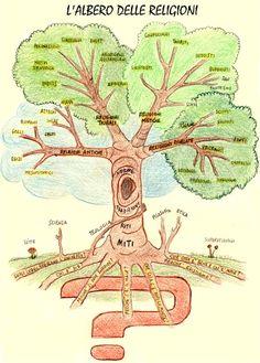 L'albero delle Religioni