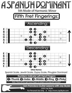 Guitar Fingering Chart- A Spanish Dominant Scale Diagram by Jay Skyler