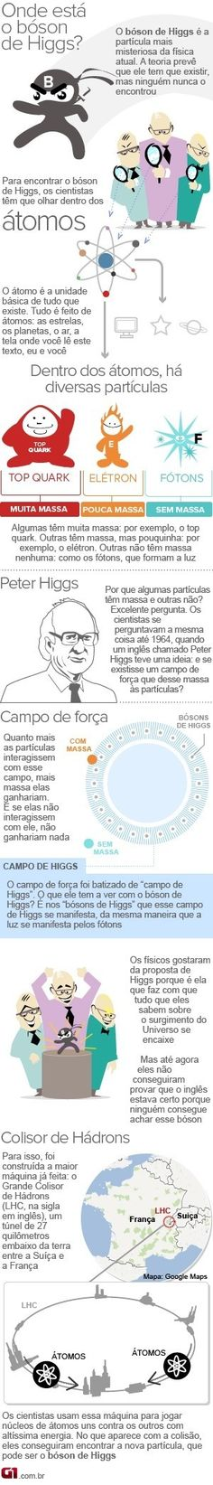 Infográfico Bóson de Higgs. Higgs Boson, Space Facts, Electron Microscope, String Theory, Across The Universe, Quantum Mechanics, Space And Astronomy, Astrophysics, Neurology