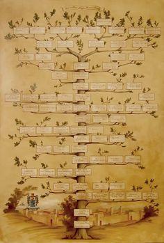 Family tree painting. #Familytree #genealogy #albero #genealogico