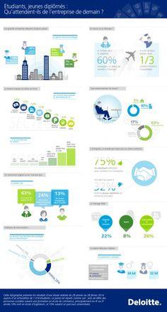 [#infographie] La génération Y dresse le portrait de l'entreprise idéale by @Deloitterecrute #RH #marqueemployeur