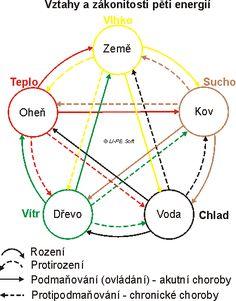 Su jok a pět základních energií