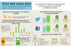 Expérience clients omnicanal Le service clients de 110 marques françaises dans 11 secteurs d'activité : canaux performants, temps de réponse.