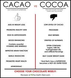 Cocoa or Cacao