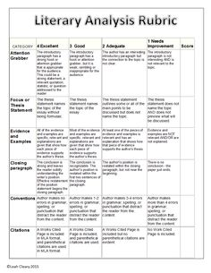 This resource will guide students in writing a literary analysis essay. It includes an outline template for a four-paragraph literary analysis, a peer-editing worksheet, and a rubric. Ap Literature, Teaching Literature, Teaching Writing, Writing Skills, College Teaching, Student Teaching, Writing Tips, Academic Writing, English Writing