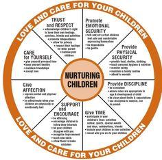 How to Nurture Children Wheel.