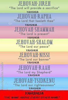"""HIS NAMES. Jesus (Yeshua) means """"Jehovah is Salvation""""; Jehovah means """"He Causes to Be"""" or """"He Causes to Become"""" Christian Life, Christian Quotes, Christian Music, Bible Scriptures, Bible Quotes, The Lord, Names Of God, Jehovah Names, Life Quotes Love"""