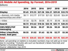 Mobile to Account for More than Half of Digital Ad Spending in 2015 - eMarketer