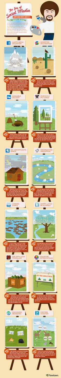Public Television painter Bob Ross and Social media, all in one infographic.