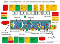 Example of a Project charted onto a Dragon1 Project Landscape map. A Dragon1 Project Landscape Map is an overview of all important controls of a project that are measurable, adaptable and fixable.