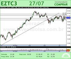 EZTEC - EZTC3 - 27/07/2012 #EZTC3 #analises #bovespa