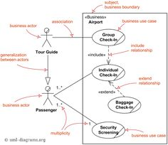 an example of uml activity diagram for single signon to