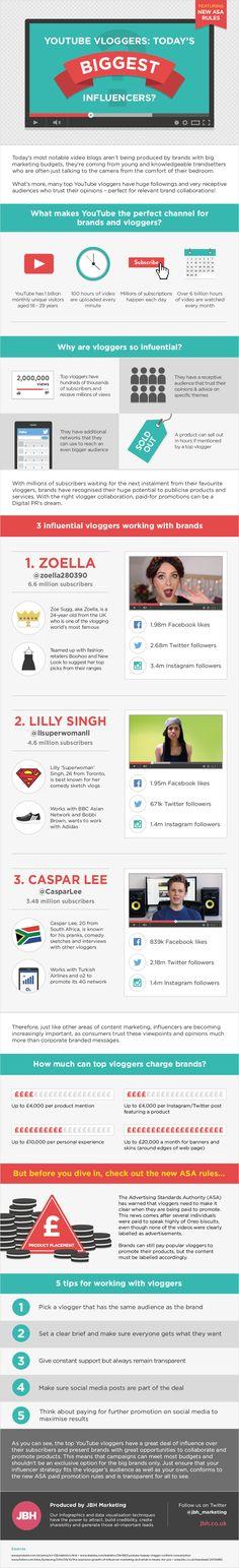 Youtube Vloggers: ¿los mayores influencers de la actualidad? #infografia #infographic #marketing