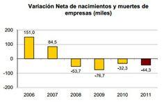 Variación Neta de nacimientos y muertes de  empresas (miles)