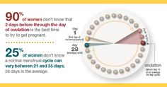 Learn the 6 things to know about ovulation with this infographic.