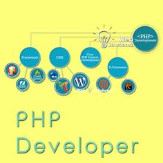 We provide highly satisfied development solution for any development project. Our PHP developer is highly skilled and trustworthy developer. We create a progressive atmosphere for the development process.
