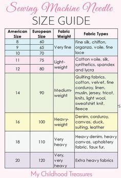 EASY guide to sewing needle sizes. Using the right kind of sewing machine nee… EASY guide to sewing needle sizes. Using the right kind of sewing machine needle for the job means you will get a professional looking seam every… Continue reading → Sewing Basics, Sewing Hacks, Sewing Tutorials, Sewing Crafts, Sewing Tips, Sewing Ideas, Sewing Art, Sewing Machine Basics, Sewing Machine Tension