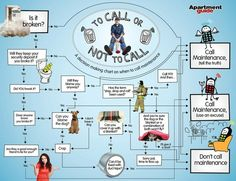 A handy chart - to call maintenance or not to call maintenance. A request by any other name.....